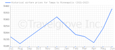 Price overview for flights from Tampa to Minneapolis