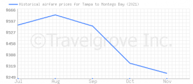 Price overview for flights from Tampa to Montego Bay