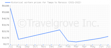 Price overview for flights from Tampa to Morocco