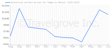 Price overview for flights from Tampa to Munich