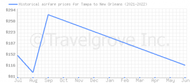 Price overview for flights from Tampa to New Orleans