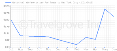 Price overview for flights from Tampa to New York City