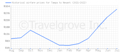 Price overview for flights from Tampa to Newark