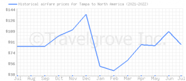 Price overview for flights from Tampa to North America