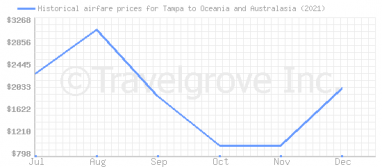 Price overview for flights from Tampa to Oceania and Australasia