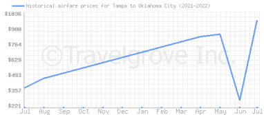 Price overview for flights from Tampa to Oklahoma City