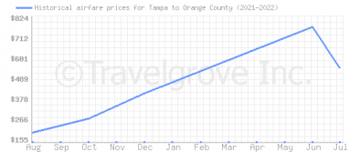 Price overview for flights from Tampa to Orange County