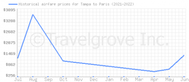 Price overview for flights from Tampa to Paris