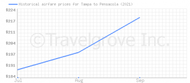 Price overview for flights from Tampa to Pensacola