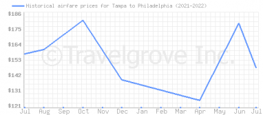 Price overview for flights from Tampa to Philadelphia