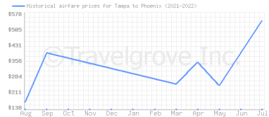 Price overview for flights from Tampa to Phoenix