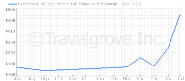 Price overview for flights from Tampa to Pittsburgh