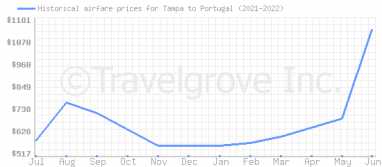 Price overview for flights from Tampa to Portugal