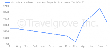 Price overview for flights from Tampa to Providence