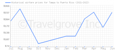 Price overview for flights from Tampa to Puerto Rico