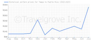 cheap flights from tampa to san juan puerto rico