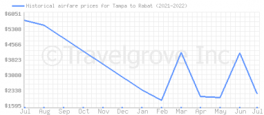 Price overview for flights from Tampa to Rabat
