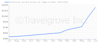 Price overview for flights from Tampa to Reno