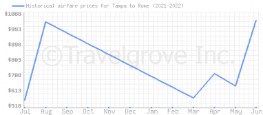 Price overview for flights from Tampa to Rome