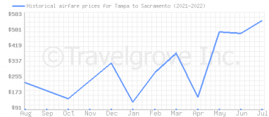 Price overview for flights from Tampa to Sacramento