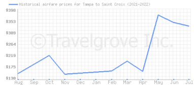 Price overview for flights from Tampa to Saint Croix