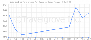 Price overview for flights from Tampa to Saint Thomas