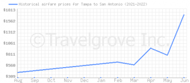 Price overview for flights from Tampa to San Antonio