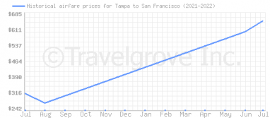 Price overview for flights from Tampa to San Francisco