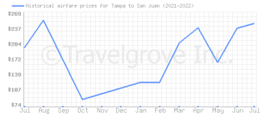 Price overview for flights from Tampa to San Juan