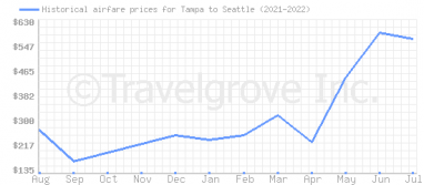 Price overview for flights from Tampa to Seattle