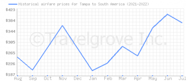 Price overview for flights from Tampa to South America