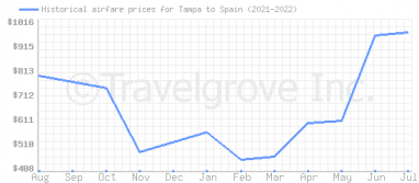 Price overview for flights from Tampa to Spain