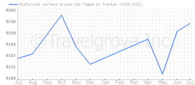 Price overview for flights from Tampa to Trenton