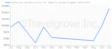 Price overview for flights from Tampa to United Kingdom