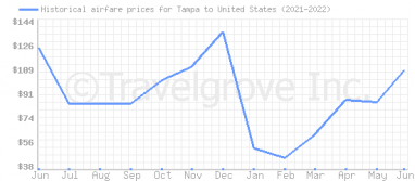 Price overview for flights from Tampa to United States