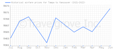 Price overview for flights from Tampa to Vancouver