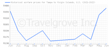 Price overview for flights from Tampa to Virgin Islands, U.S.