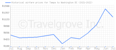 Price overview for flights from Tampa to Washington DC