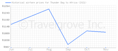 Price overview for flights from Thunder Bay to Africa