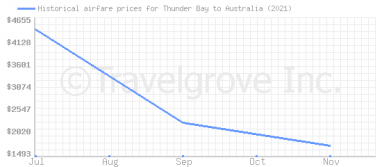 Price overview for flights from Thunder Bay to Australia