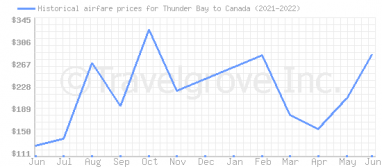 Price overview for flights from Thunder Bay to Canada