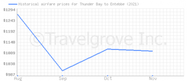 Price overview for flights from Thunder Bay to Entebbe
