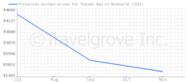 Price overview for flights from Thunder Bay to Melbourne