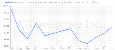 Price overview for flights from Thunder Bay to North America