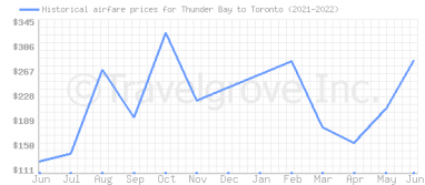 Price overview for flights from Thunder Bay to Toronto