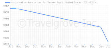 Price overview for flights from Thunder Bay to United States