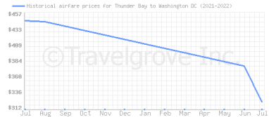 Price overview for flights from Thunder Bay to Washington DC