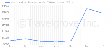 Price overview for flights from Toledo to Asia