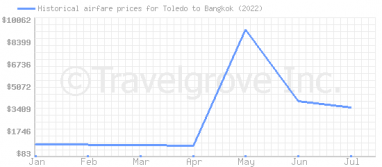 Price overview for flights from Toledo to Bangkok