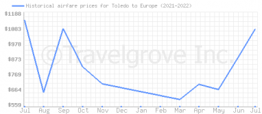 Price overview for flights from Toledo to Europe